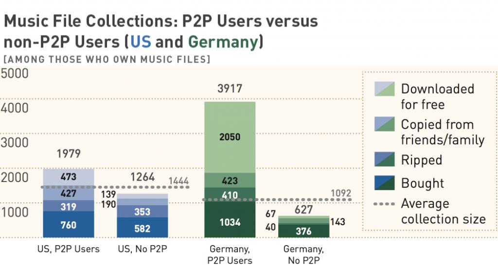 P2P vs non-P2P