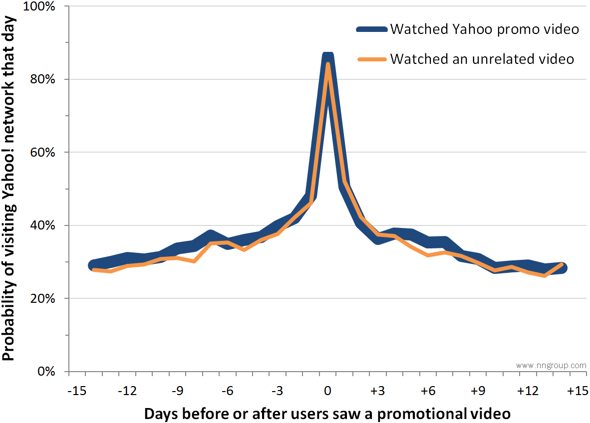 Internet Activity Bias Causes Lumpy User Behavior