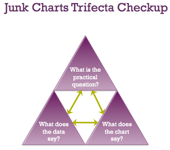 Junk Charts Trifecta Checkup: The Definitive Guide - Junk Charts