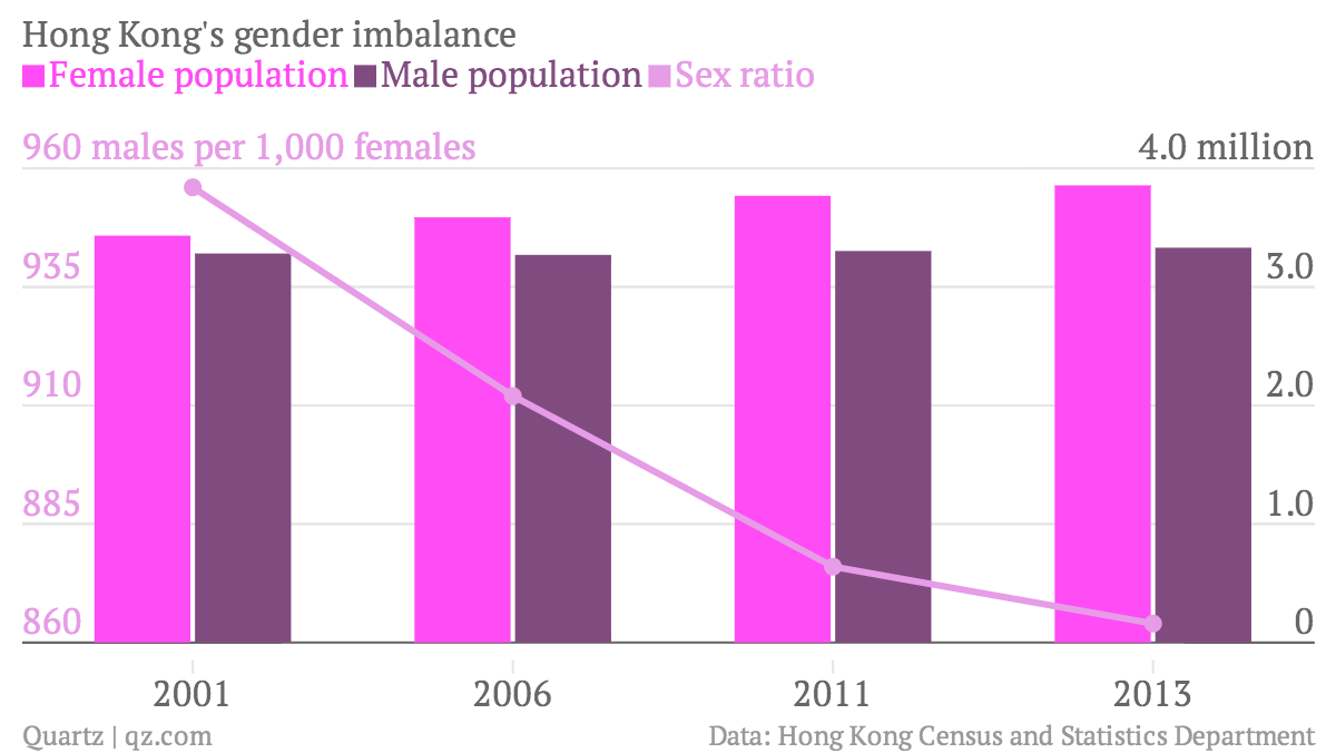 hong-kong-s-gender-imbalance-female-population-male-population-sex-ratio_chartbuilder